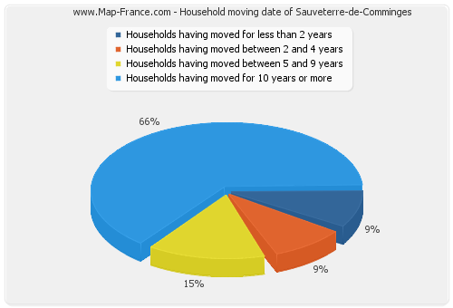 Household moving date of Sauveterre-de-Comminges