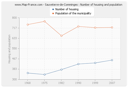 Sauveterre-de-Comminges : Number of housing and population