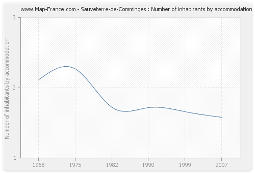 Sauveterre-de-Comminges : Number of inhabitants by accommodation