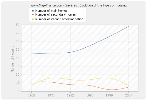 Savères : Evolution of the types of housing