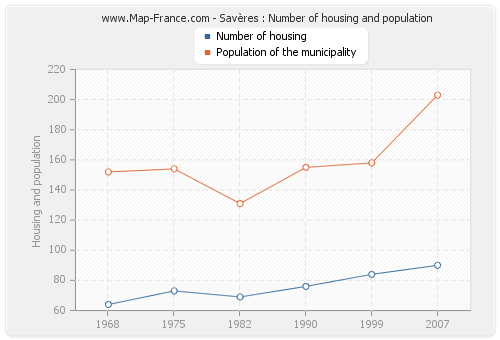 Savères : Number of housing and population