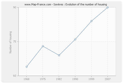 Savères : Evolution of the number of housing