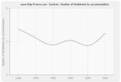 Savères : Number of inhabitants by accommodation