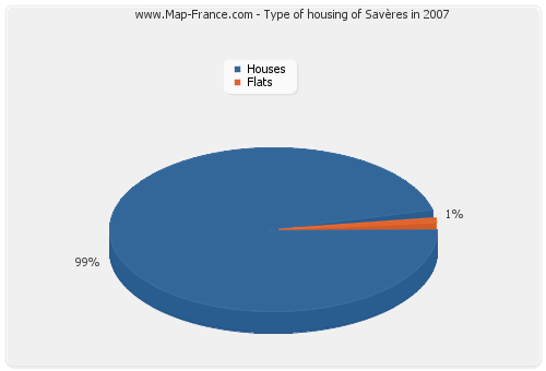 Type of housing of Savères in 2007
