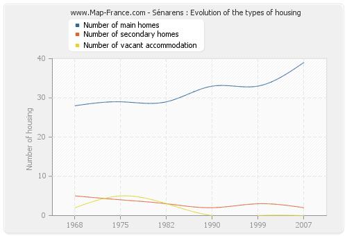 Sénarens : Evolution of the types of housing