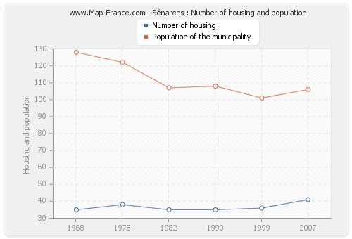 Sénarens : Number of housing and population