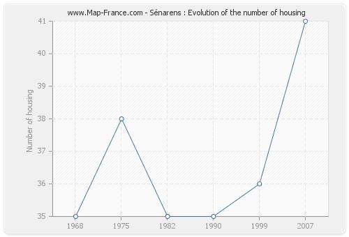 Sénarens : Evolution of the number of housing