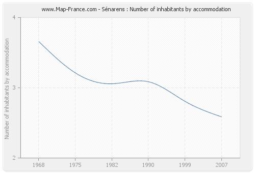 Sénarens : Number of inhabitants by accommodation