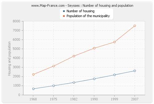 Seysses : Number of housing and population