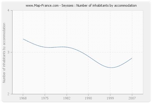 Seysses : Number of inhabitants by accommodation
