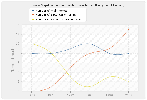 Sode : Evolution of the types of housing