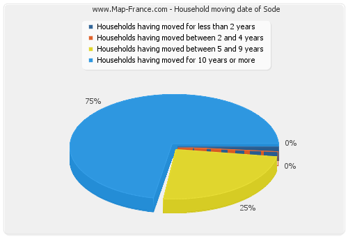 Household moving date of Sode