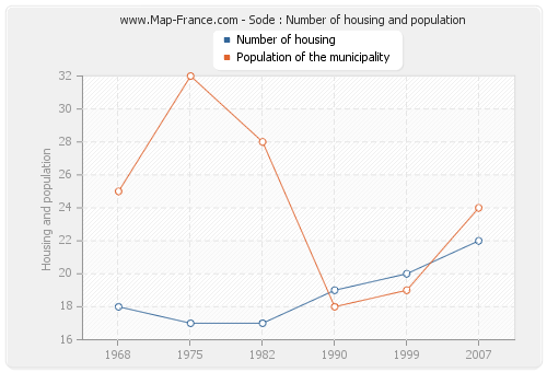Sode : Number of housing and population