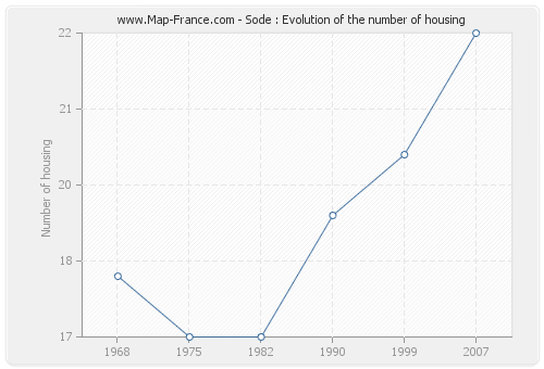 Sode : Evolution of the number of housing