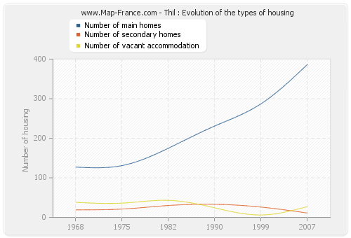 Thil : Evolution of the types of housing