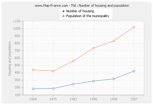 Thil : Number of housing and population