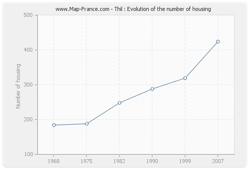 Thil : Evolution of the number of housing