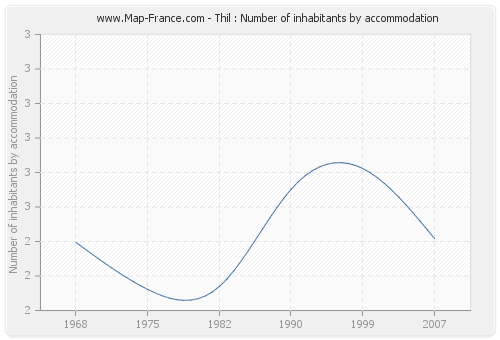 Thil : Number of inhabitants by accommodation