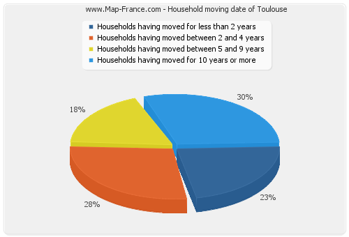 Household moving date of Toulouse