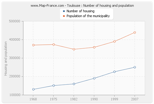 Toulouse : Number of housing and population
