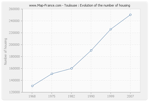 Toulouse : Evolution of the number of housing