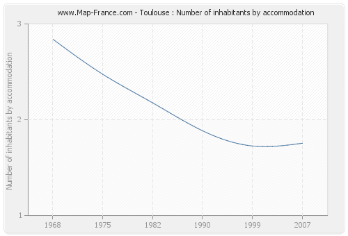 Toulouse : Number of inhabitants by accommodation