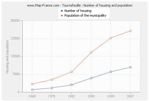 Tournefeuille : Number of housing and population