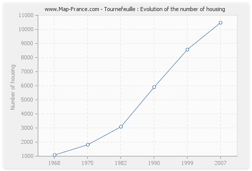 Tournefeuille : Evolution of the number of housing