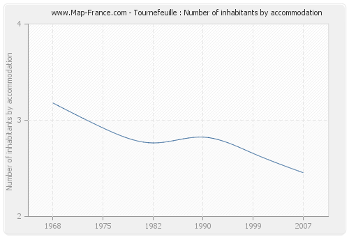 Tournefeuille : Number of inhabitants by accommodation