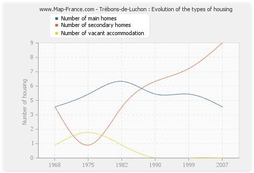 Trébons-de-Luchon : Evolution of the types of housing