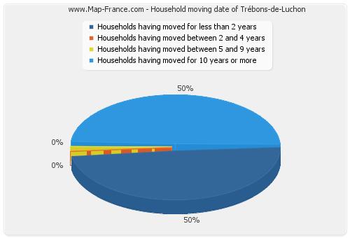 Household moving date of Trébons-de-Luchon