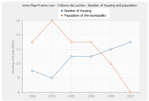 Trébons-de-Luchon : Number of housing and population