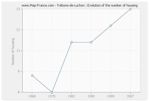 Trébons-de-Luchon : Evolution of the number of housing