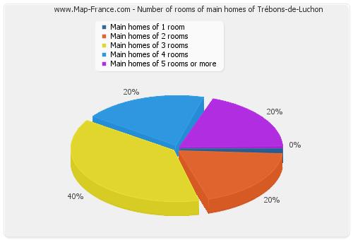 Number of rooms of main homes of Trébons-de-Luchon
