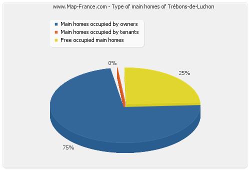 Type of main homes of Trébons-de-Luchon