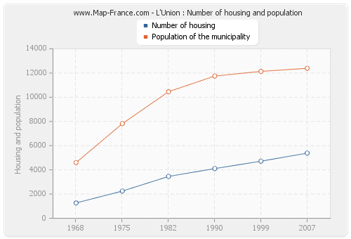 L'Union : Number of housing and population