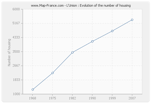 L'Union : Evolution of the number of housing