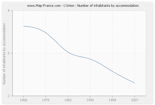 L'Union : Number of inhabitants by accommodation