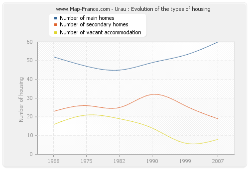 Urau : Evolution of the types of housing