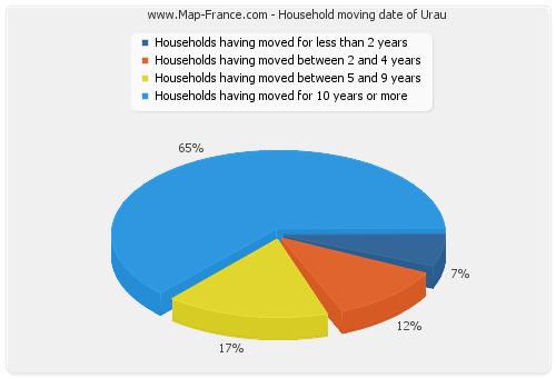 Household moving date of Urau