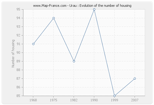 Urau : Evolution of the number of housing