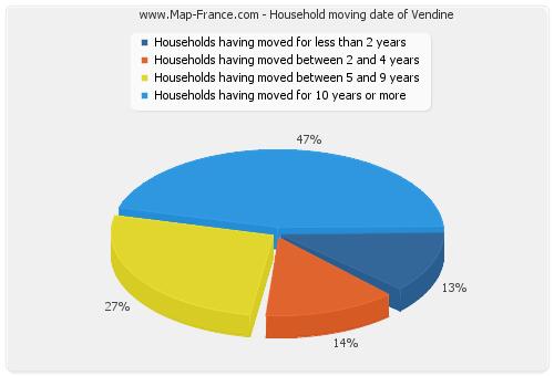 Household moving date of Vendine
