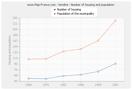 Vendine : Number of housing and population