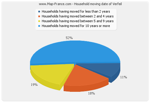 Household moving date of Verfeil