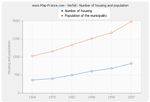 Verfeil : Number of housing and population