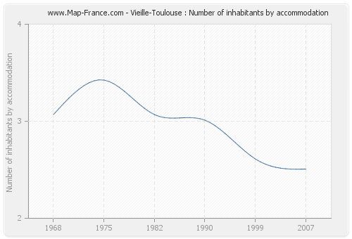 Vieille-Toulouse : Number of inhabitants by accommodation