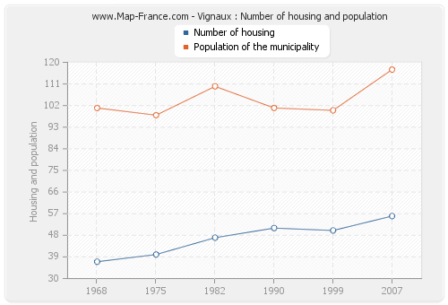 Vignaux : Number of housing and population