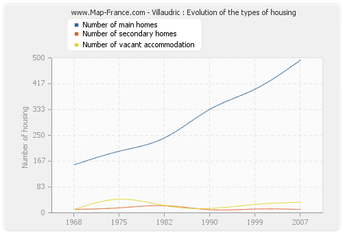 Villaudric : Evolution of the types of housing