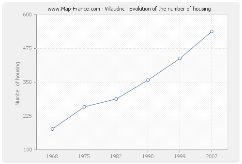 Villaudric : Evolution of the number of housing