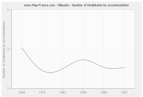 Villaudric : Number of inhabitants by accommodation